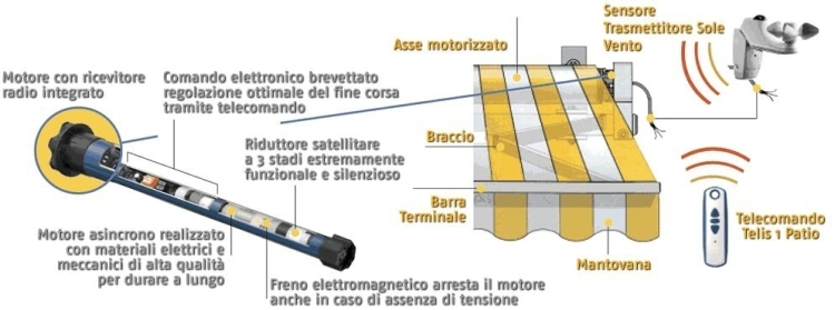 Motorizzare Tende Da Sole.Automazioni E Motori Per Serrande E Tapparelle Nova Sistem Bergamo